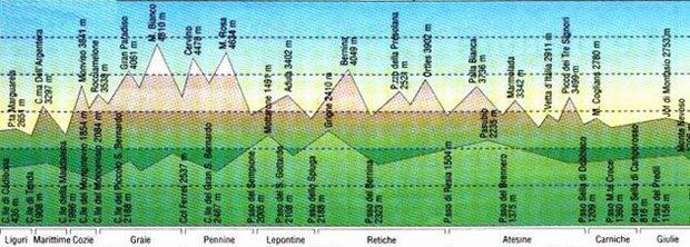 profilo-alpi
